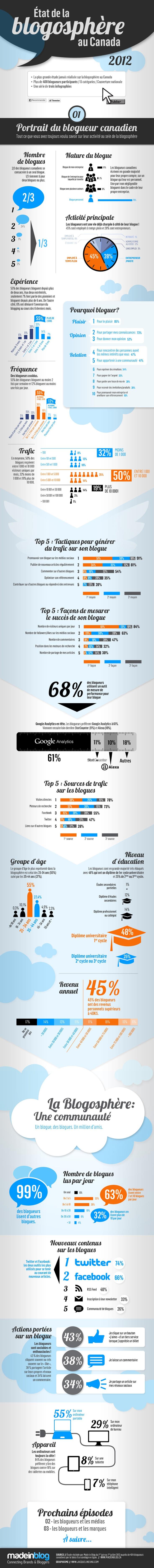 État de la blogosphère au Canada 2012