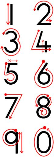 Number Formation Guide |Pinned from PinTo for iPad|