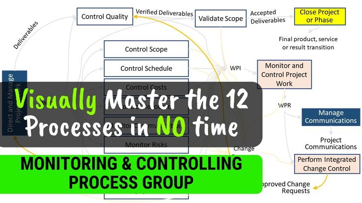 PMP Monitoring and Controlling Process Group Master the