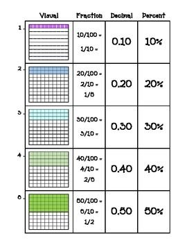 math worksheet : worksheets for comparing fractions decimals and percents  decimal  : Fractions Decimals And Percents Worksheet