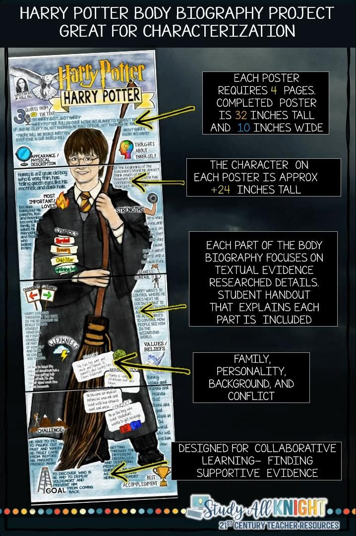 Harry Potter Characterization Body Biography Project Bundle Print And Digital Study All Knight Video Video Biography Project Teaching Literature Biography