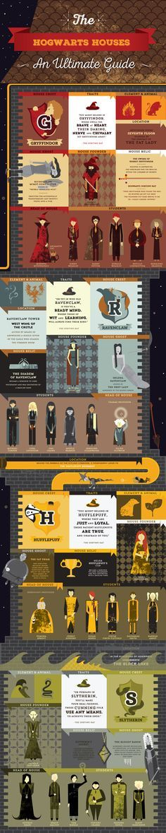 Harry Potter Infographic : The Hogwarts Houses on Behance