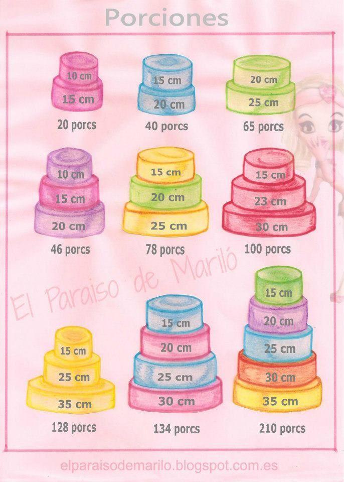 ¿Sabes cómo calcular el tamaño de la #tarta de #bodas según el número de raciones que necesitas?