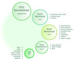 The component can export data from Excel to DataTable using the corresponding function and much more - all this without the need to use Microsoft Excel or Microsoft Office Automation.