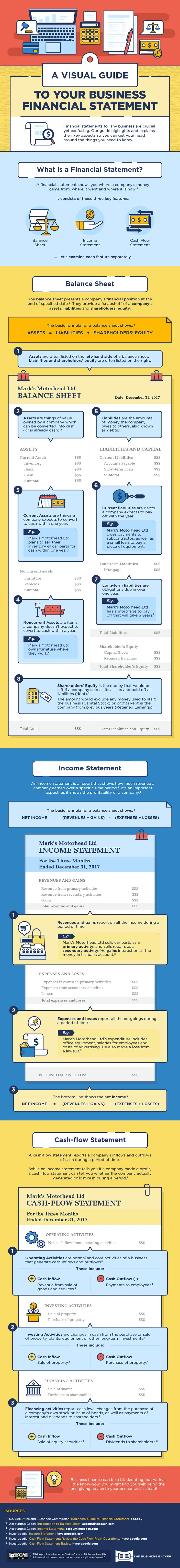 A Visual Guide To Your Business Financial Statement [INFOGRAPHIC]