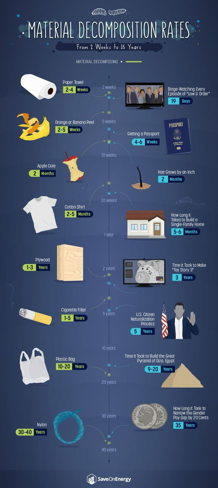 How long it takes for trash to infographic