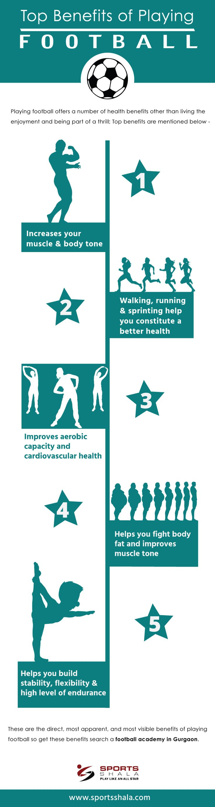Top Benefits of Playing Football - Infographic Playing football offers a number of health benefits other than living the enjoyment and being part of a thrill; Top benefits are mentioned below -  •Increases your muscle and body tone  •Walking, running and sprinting help you constitute a better health  •Improves aerobic capacity and cardiovascular health  •Helps you fight body fat and improves muscle tone  •Helps you build stability, flexibility and high level of endurance These are the…