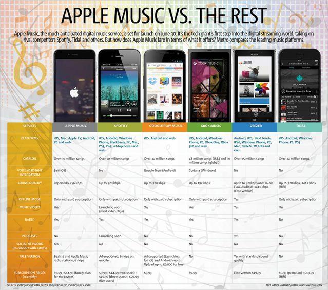 Comparativa de servicios de streaming. Appel Music, Spotify, Google Play Music, XBOX Music, Deezer y Tidal