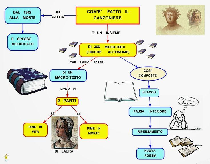 Mappa concettuale: Il Canzoniere
