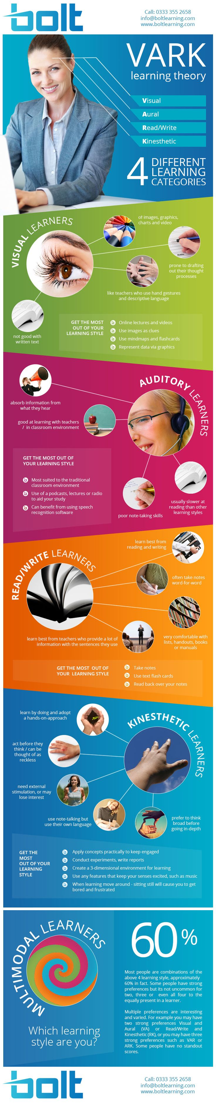 Explanation of different learning styles, commonly known as VARK.