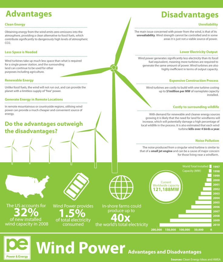 Wind Power- Advantages and Disadvantages  www.whitefence.com