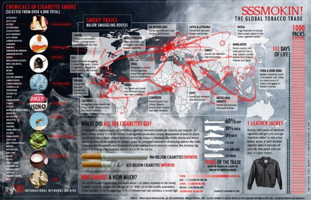 Trading infographic : Chemicals in Cigarette Smoke
