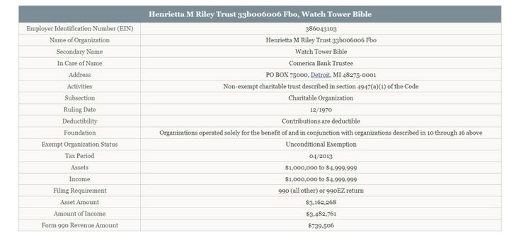 Henrietta M Riley Trust 33b006006 Fbo – Watch Tower Bible  Esta corporación se identifica con el siguiente EIN (Employer Identification Number) 38-6043103