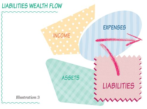 Liabilities cause wealth to flow out of your life. www.thewealthchef.com/30daychallenge