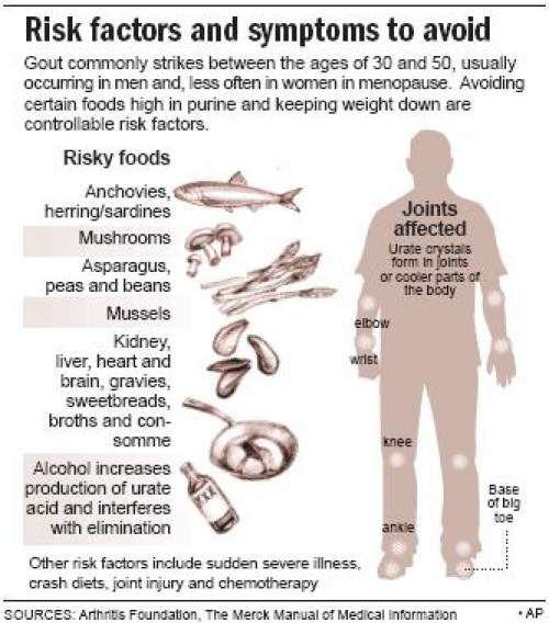 diet for severe gout homeopathic medicine to lower uric acid gout dan hiperurisemia adalah