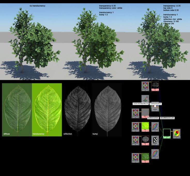 Leaf Shader Network - Maya Mental Ray