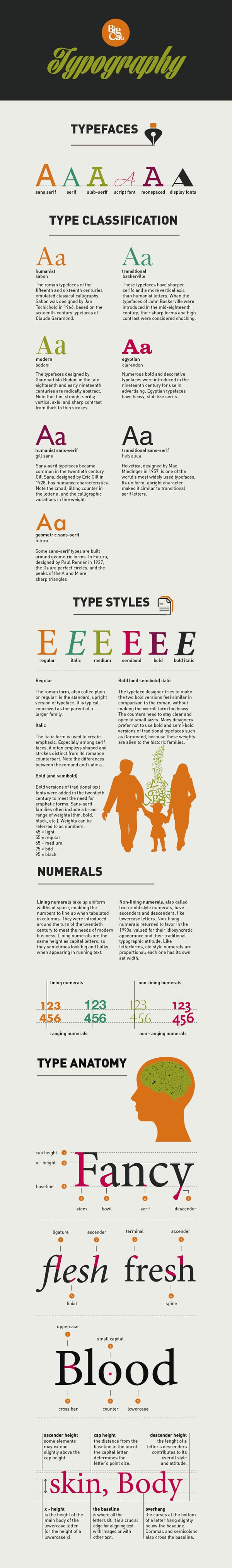Typography, infographic design by Maurice ten Teye.
