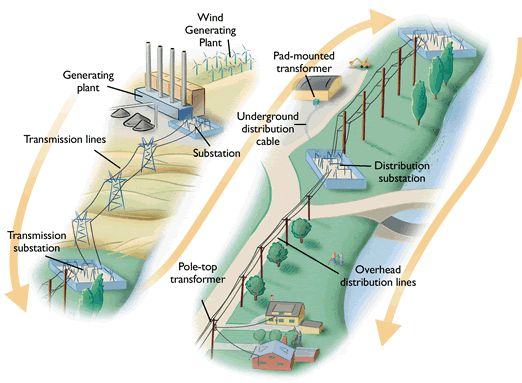 How electricity works illustration