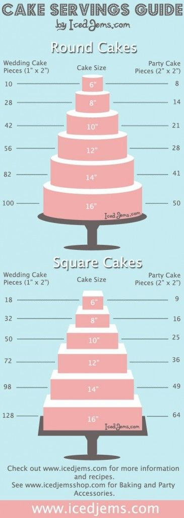 Are you a bride to be or just planning a party for friends?! This handy little guide will make cake planning so much easier.
