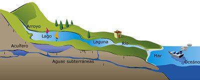 Aguas continentales - Aguas Cordobesas