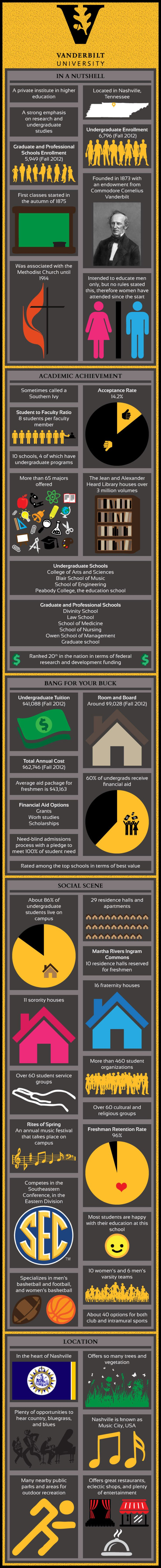 Vanderbilt University Infographic. Everything is perfect....except the price and acceptance rate. Please Lord, help?