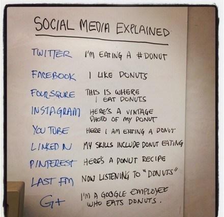 JungleGag - Environment Friendly Humor: Social Network, Social Media Explained, Socialnetwork, Sotrue, Funny, So True, Socialmediaexplained, Donuts Recipes, Medium