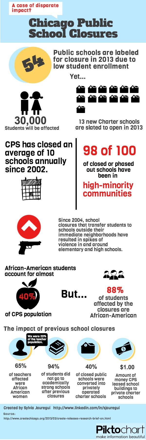 Chicago School Closure Infographic: Is something fishy going on here?