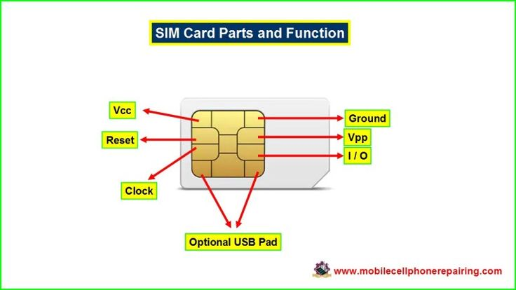 what is stored on a mobile sim card