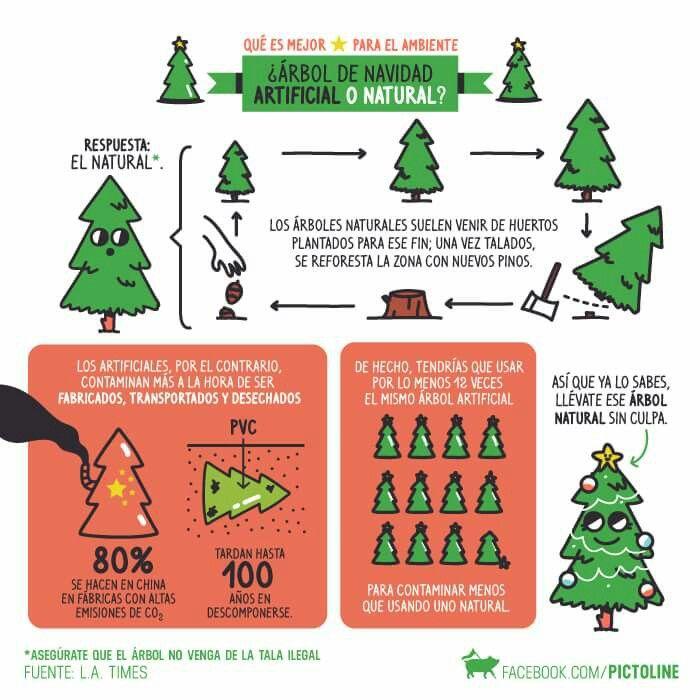Pictoline el debate de cada a o rbol de navidad - Arbol de navidad artificial ...