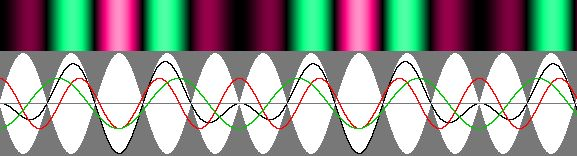Ivanov's waves exhibit three remarkable properties.  1 – The node and antinode pattern is moving at the alpha speed.  2 – Antinodes (shown in white) contract according to Lorentz's contraction factor g.  3 – A phase wave appear, showing regularly spaced dark stripes moving to the right.