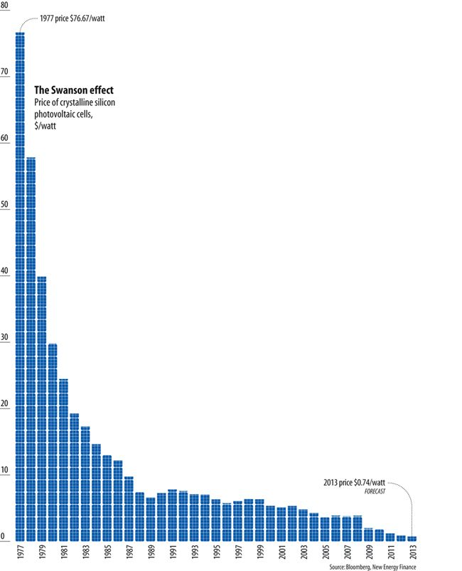 price of solar power drop graph Cost of Solar Panels    10 Charts Tell You Everything worth looking at