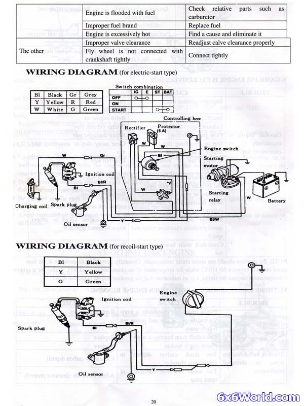 77 Lovely Honda Gx390 Starter Wiring Diagram In 2020 Diagram Wire Honda
