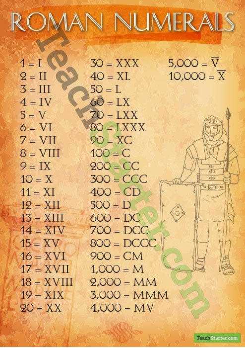 Roman Numerals Sign 1 - 10,000 | Teach Starter
