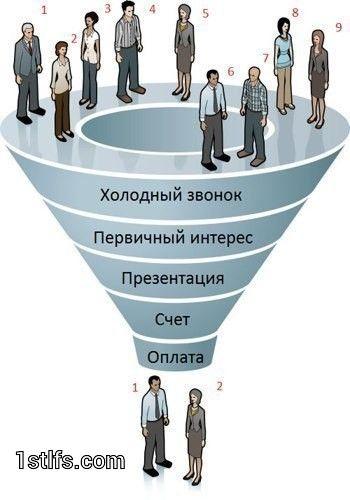 """Что такое """"воронка"""" продаж  """"Воронка"""" продаж - базовая метафора, используемая в маркетинге и рекламе, когда речь идет о процессе продаж. Основная идея """"воронки"""" заключается в том, что процесс продаж можно разбить на отдельные этапы, каждый их которых требует индивидуального анализа и планирования. На каждом последующем этапе число потенциальных покупателей, как правило, уменьшается, что и оправдывает название термина и его визуальную интерпретацию.   Классические этапы """"воронки"""" продаж…"""