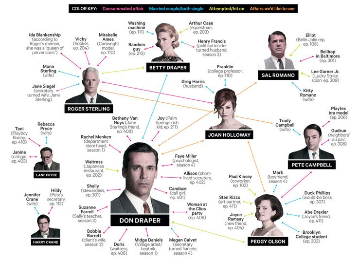 wired magazine . illustrated guide to mad men bed-hopping :: you know a show is salaciously good if there's a diagram
