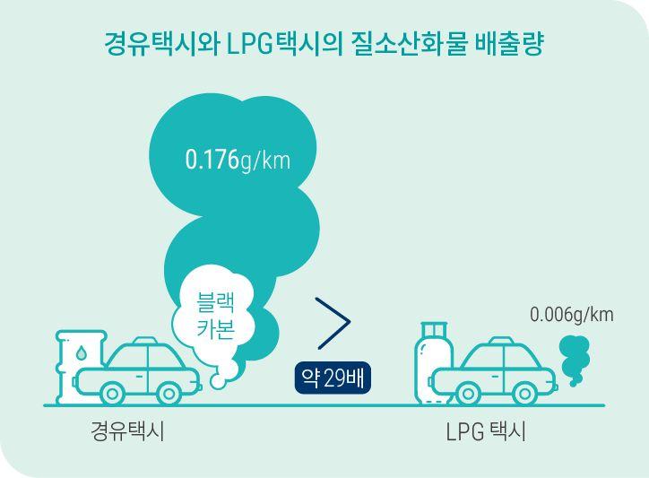[NABO브리핑5호] 4. 경유택시는 LPG택시보다 약 29배 많은 질소산화물(미세먼지)과 블랙카본(온실가스)을 배출합니다.