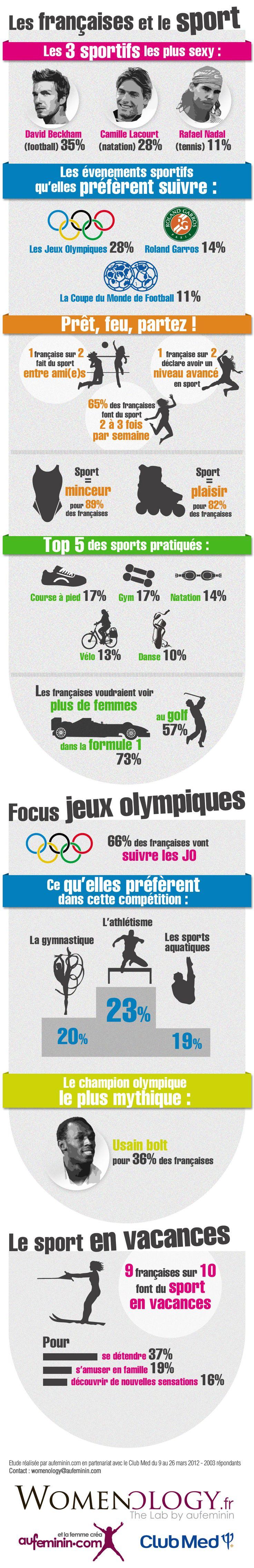 Les Françaises et le sport l'Infographie  #Infographies #Sport Super!