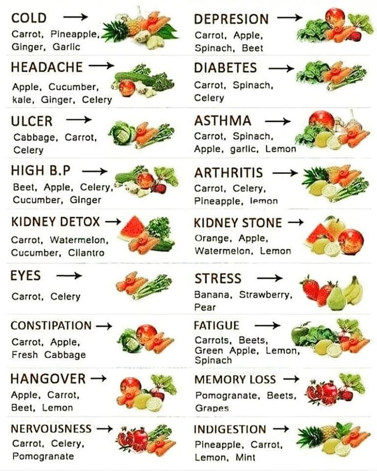 Health benefits of fruit and vegetable nutrition.