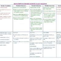 Progression 2014-2015 en Découverte du monde GS/CP/CE1
