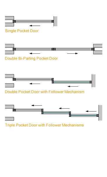 17 Best Ideas About Double Pocket Door On Pinterest
