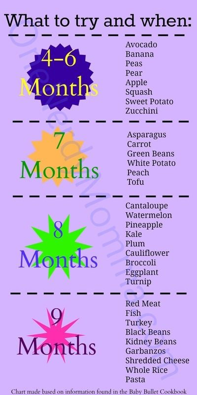 Best 20+ Baby Milestone Chart Ideas On Pinterest | Baby