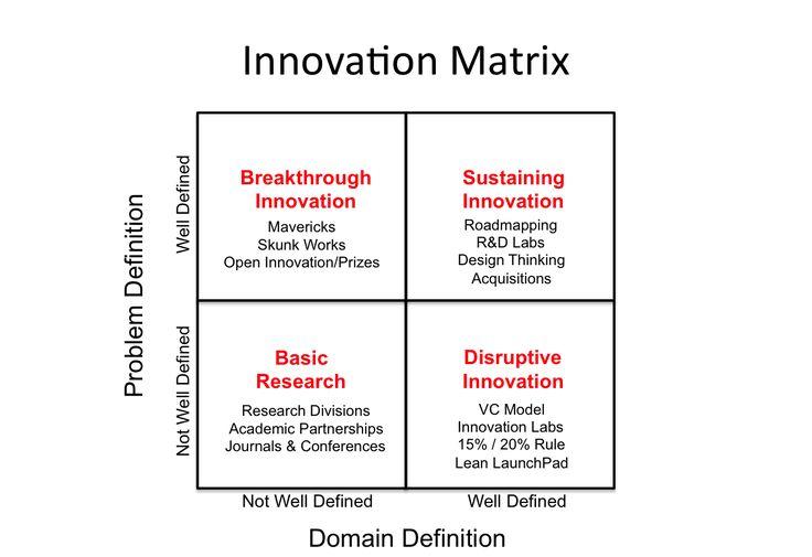 Every Innovation Strategy Fails Eventually. Here's Why | Inc.com