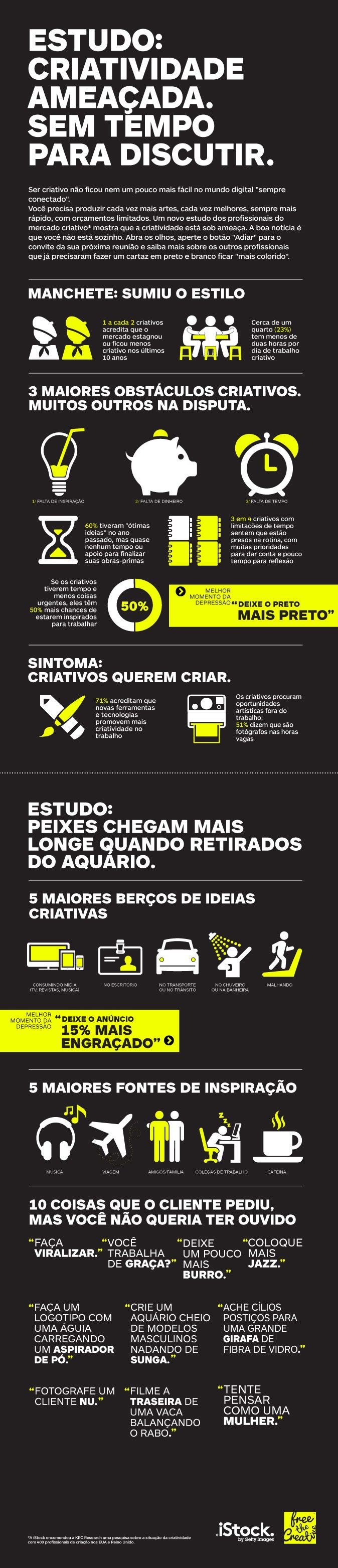 O Estado da Criatividade Moderna - infográfico