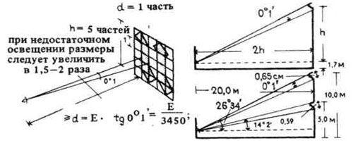 Особенности зрительного восприятия. Строительное проектирование. Эрнст Нойферт, Bauentwurfslehre. Ernst Neufert
