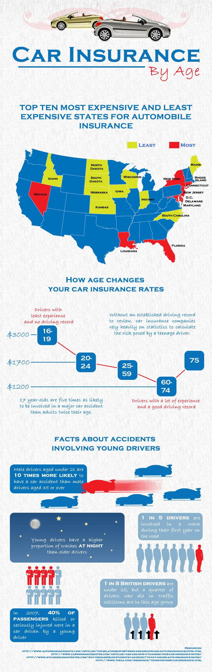 How does age effect the price of your car insurance our insurance agency shares an infographic and some good advice to help you lower your car insurance