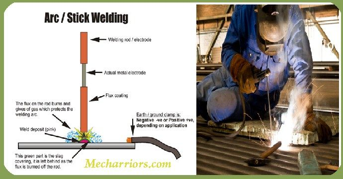 Electric Arc welding and its features are presented here.