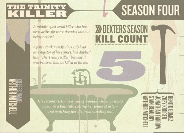 #Dexter Season 4: Relive the show's many kills with new 'Timeline of Death' - via @Juanita Hackney nick Spy