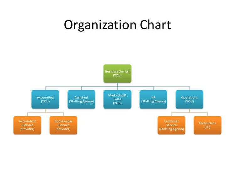 Business Organizational Structure - Ex