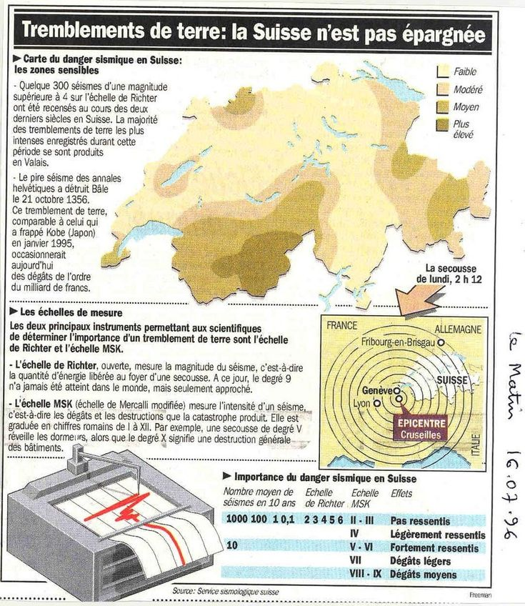 La ville de Fribourg en Suisse sous surveillance en effet une faille à proximité de la ville serait susceptible d'engendrer un tremblement de terre de magnitude proche de 6 sur l'échelle de Richter. Sciences Une faille, présente à proximité de la ville,...