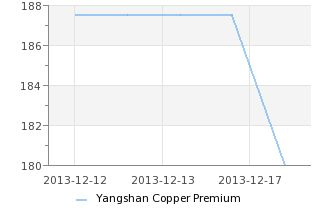 【SMM 2014-3-18】Yangshan Copper Premium Prices Chart